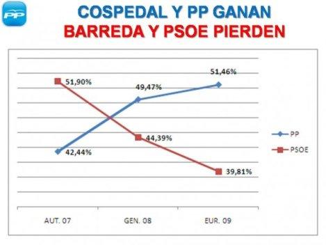 cospedal-y-pp-ganan