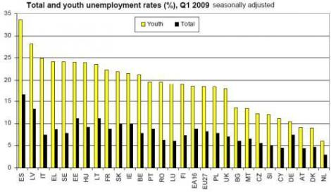 eurostat-youth-unemployment_500